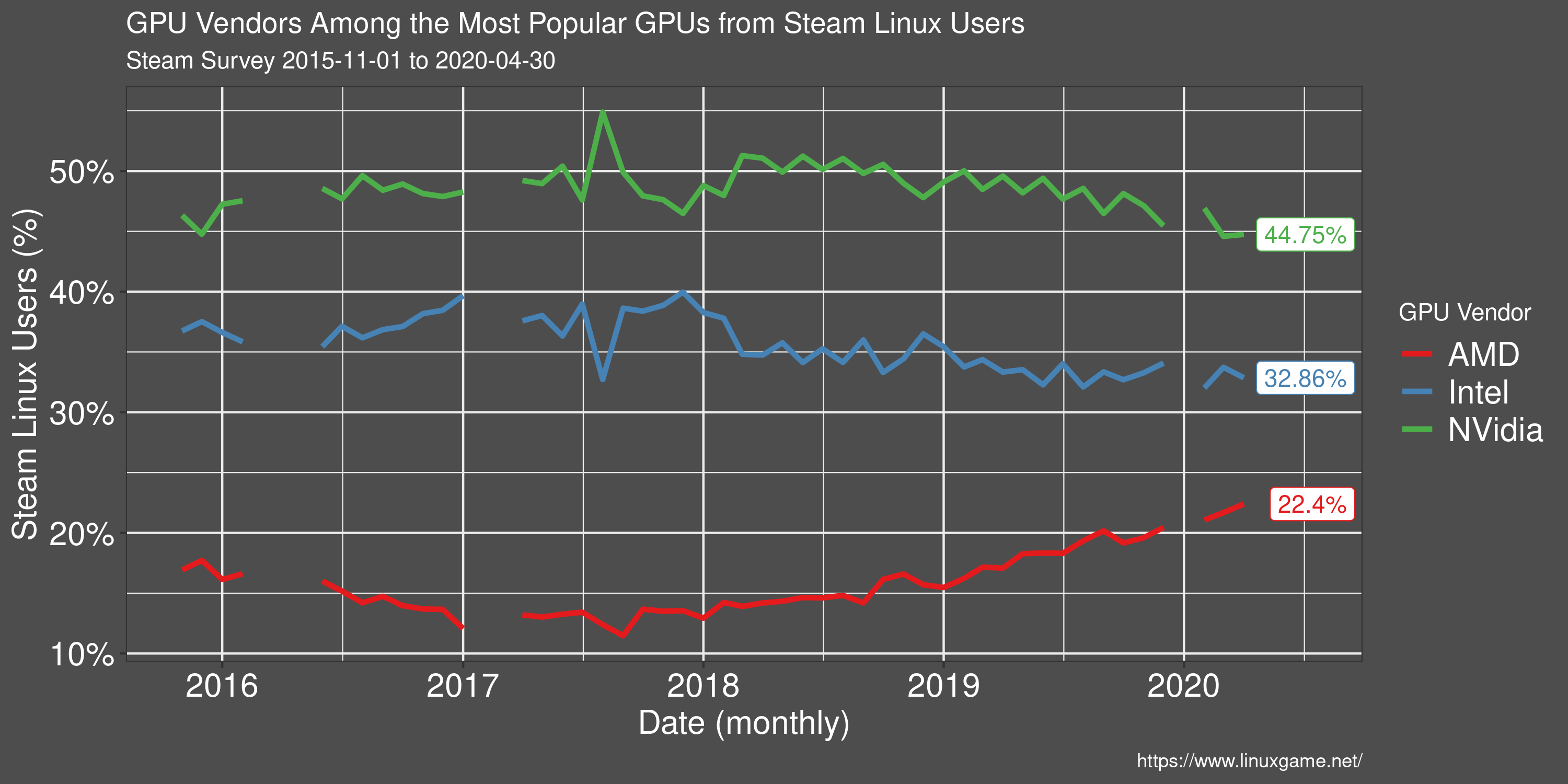 Steam Survey Linux User GPU Vendor Usage
